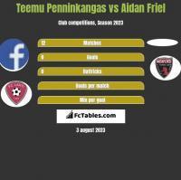 Teemu Penninkangas vs Aidan Friel h2h player stats