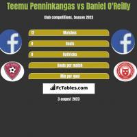 Teemu Penninkangas vs Daniel O'Reilly h2h player stats