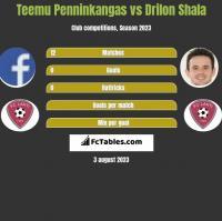 Teemu Penninkangas vs Drilon Shala h2h player stats