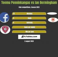 Teemu Penninkangas vs Ian Bermingham h2h player stats