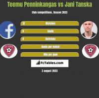 Teemu Penninkangas vs Jani Tanska h2h player stats