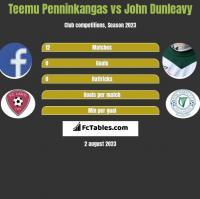 Teemu Penninkangas vs John Dunleavy h2h player stats