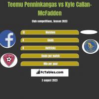 Teemu Penninkangas vs Kyle Callan-McFadden h2h player stats