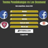 Teemu Penninkangas vs Lee Desmond h2h player stats