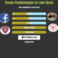Teemu Penninkangas vs Luke Byrne h2h player stats