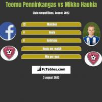 Teemu Penninkangas vs Mikko Hauhia h2h player stats