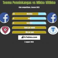 Teemu Penninkangas vs Mikko Viitikko h2h player stats