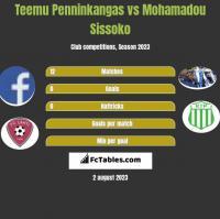 Teemu Penninkangas vs Mohamadou Sissoko h2h player stats