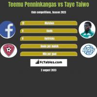Teemu Penninkangas vs Taye Taiwo h2h player stats