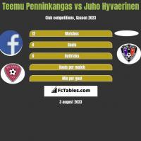 Teemu Penninkangas vs Juho Hyvaerinen h2h player stats