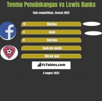 Teemu Penninkangas vs Lewis Banks h2h player stats