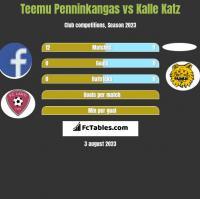 Teemu Penninkangas vs Kalle Katz h2h player stats