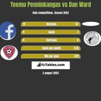 Teemu Penninkangas vs Dan Ward h2h player stats