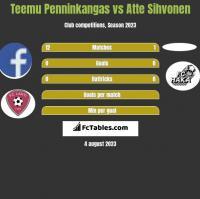 Teemu Penninkangas vs Atte Sihvonen h2h player stats