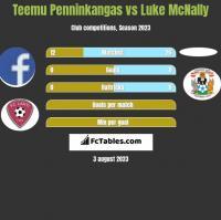 Teemu Penninkangas vs Luke McNally h2h player stats