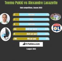 Teemu Pukki vs Alexandre Lacazette h2h player stats