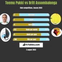 Teemu Pukki vs Britt Assombalonga h2h player stats