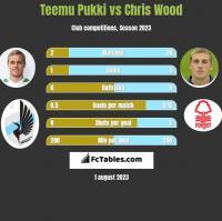 Teemu Pukki vs Chris Wood h2h player stats