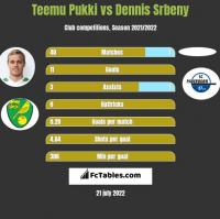 Teemu Pukki vs Dennis Srbeny h2h player stats