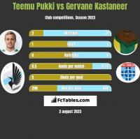 Teemu Pukki vs Gervane Kastaneer h2h player stats