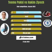 Teemu Pukki vs Hakim Ziyech h2h player stats
