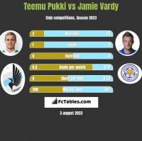Teemu Pukki vs Jamie Vardy h2h player stats