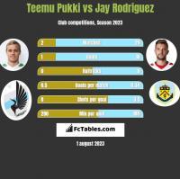 Teemu Pukki vs Jay Rodriguez h2h player stats