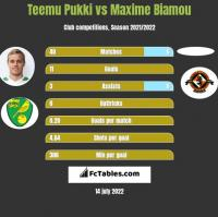 Teemu Pukki vs Maxime Biamou h2h player stats