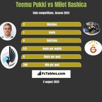 Teemu Pukki vs Milot Rashica h2h player stats