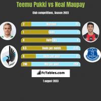 Teemu Pukki vs Neal Maupay h2h player stats