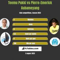 Teemu Pukki vs Pierre-Emerick Aubameyang h2h player stats