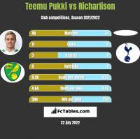 Teemu Pukki vs Richarlison h2h player stats