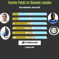 Teemu Pukki vs Romelu Lukaku h2h player stats