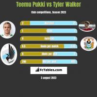 Teemu Pukki vs Tyler Walker h2h player stats