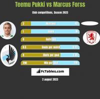 Teemu Pukki vs Marcus Forss h2h player stats