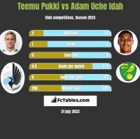 Teemu Pukki vs Adam Uche Idah h2h player stats