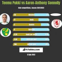 Teemu Pukki vs Aaron-Anthony Connolly h2h player stats