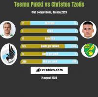 Teemu Pukki vs Christos Tzolis h2h player stats