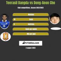 Teerasil Dangda vs Dong-Geon Cho h2h player stats