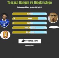 Teerasil Dangda vs Hideki Ishige h2h player stats