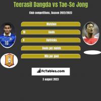 Teerasil Dangda vs Tae-Se Jong h2h player stats