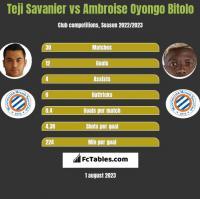 Teji Savanier vs Ambroise Oyongo Bitolo h2h player stats
