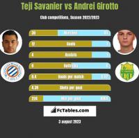 Teji Savanier vs Andrei Girotto h2h player stats