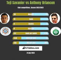 Teji Savanier vs Anthony Briancon h2h player stats