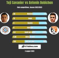 Teji Savanier vs Antonin Bobichon h2h player stats