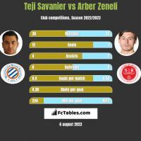 Teji Savanier vs Arber Zeneli h2h player stats