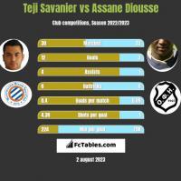 Teji Savanier vs Assane Diousse h2h player stats