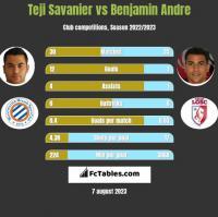 Teji Savanier vs Benjamin Andre h2h player stats