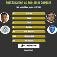 Teji Savanier vs Benjamin Corgnet h2h player stats