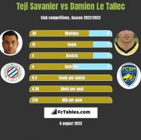Teji Savanier vs Damien Le Tallec h2h player stats